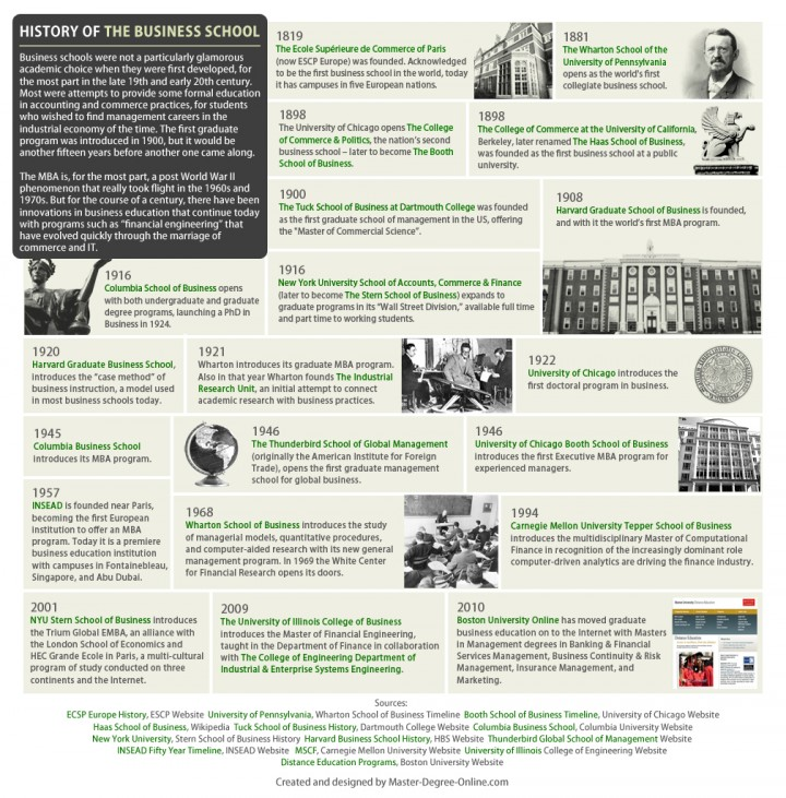 Infographic: History of the Business School