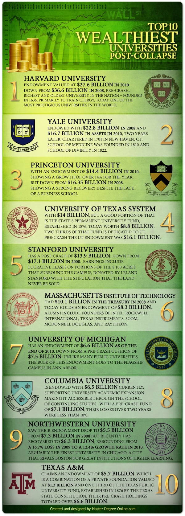 Infographic: Top 10 Wealthiest Universities Post-Recession