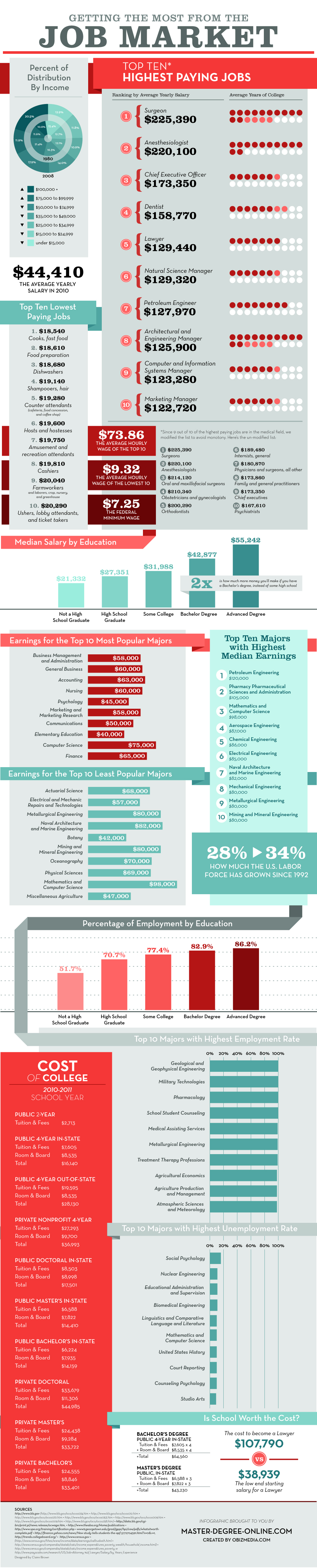 Infographic: Getting the Most from the Job Market